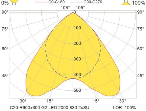 C20-R600x600 G2 LED 2000 830 2xSU