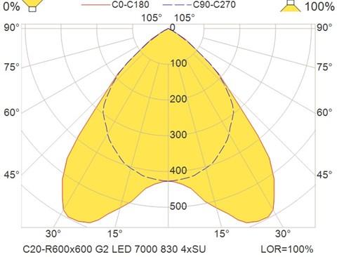 C20-R600x600 G2 LED 7000 830 4xSU