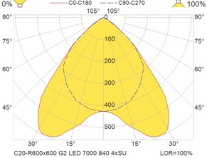 C20-R600x600 G2 LED 7000 840 4xSU