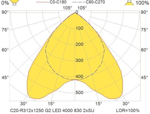 C20-R312x1250 G2 LED 4000 830 2xSU