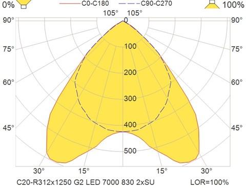 C20-R312x1250 G2 LED 7000 830 2xSU