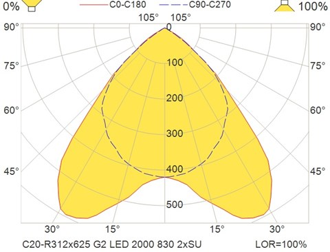 C20-R312x625 G2 LED 2000 830 2xSU