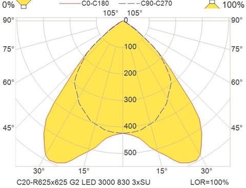 C20-R625x625 G2 LED 3000 830 3xSU