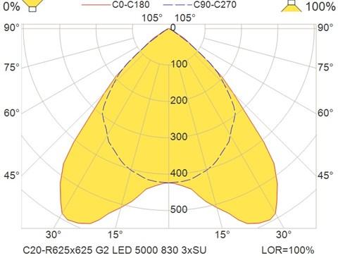 C20-R625x625 G2 LED 5000 830 3xSU
