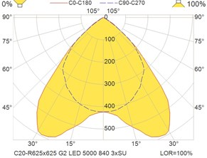 C20-R625x625 G2 LED 5000 840 3xSU