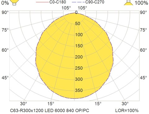 C63-R300x1200 LED 6000 840 OP-PC
