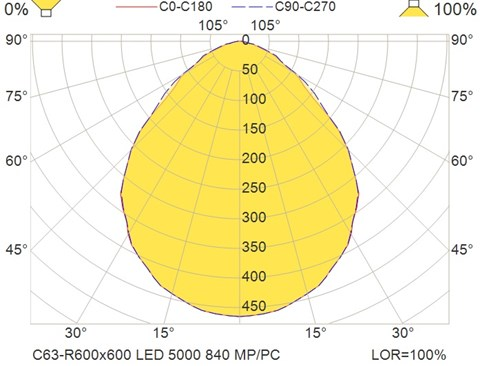 C63-R600x600 LED 5000 840 MP-PC