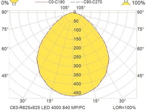 C63-R625x625 LED 4000 840 MP-PC