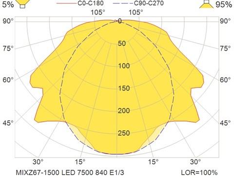 MIXZ67-1500 LED 7500 840 E1-3