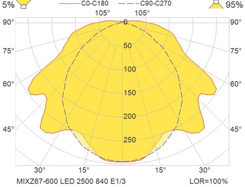 MIXZ67-600 LED 2500 840 E1-3