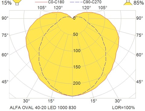 ALFA OVAL 40-20 LED 1000 830