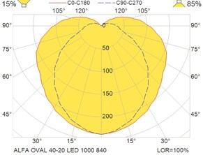 ALFA OVAL 40-20 LED 1000 840
