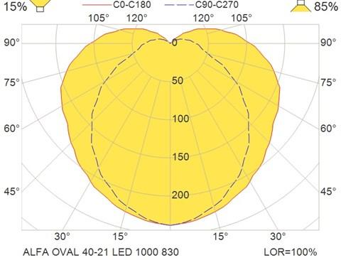 ALFA OVAL 40-21 LED 1000 830