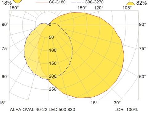 ALFA OVAL 40-22 LED 500 830