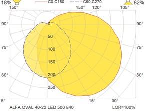 ALFA OVAL 40-22 LED 500 840