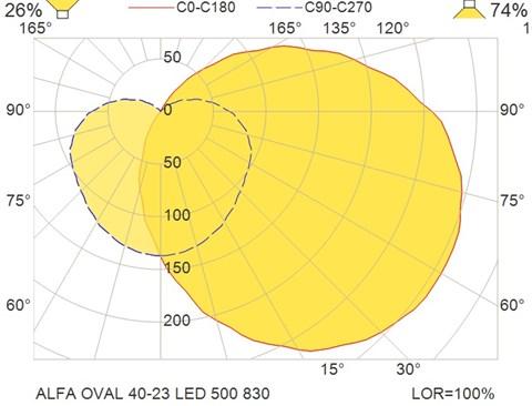 ALFA OVAL 40-23 LED 500 830