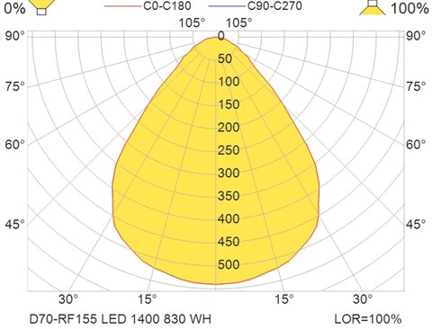 D70-RF155 LED 1400 830 WH