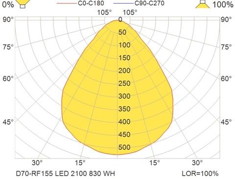 D70-RF155 LED 2100 830 WH