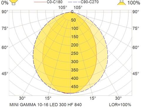 MINI GAMMA 10-16 LED 300 HF 840