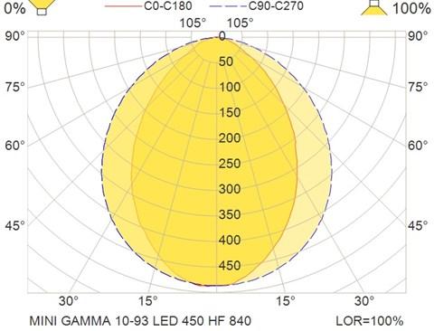 MINI GAMMA 10-93 LED 450 HF 840