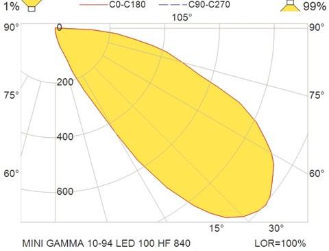 MINI GAMMA 10-94 LED 100 HF 840