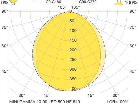 MINI GAMMA 10-99 LED 500 HF 840
