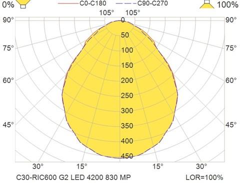 C30-RIC600 G2 LED 4200 830 MP