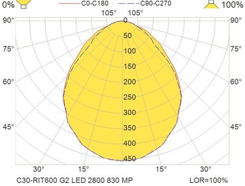 C30-RIT600 G2 LED 2800 830 MP