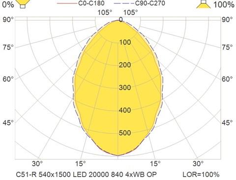 C51-R 540x1500 LED 20000 840 4xWB OP