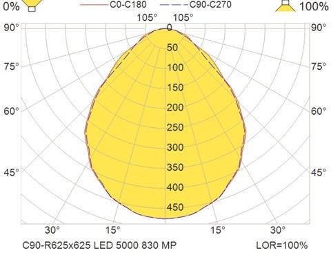 C90-R625x625 LED 5000 830 MP