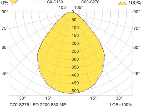 C70-S275 LED 2200 830 MP
