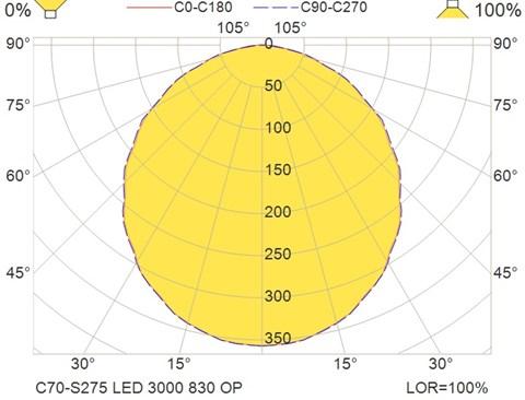 C70-S275 LED 3000 830 OP