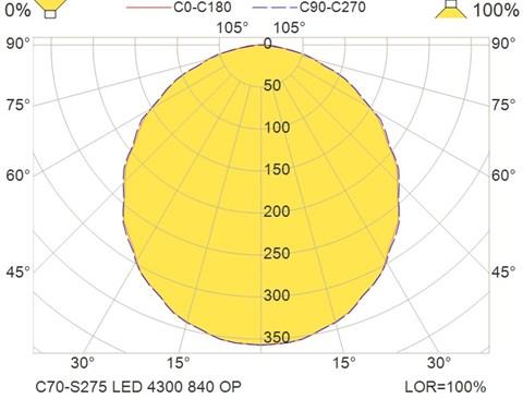 C70-S275 LED 4300 840 OP