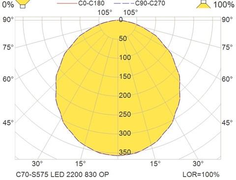 C70-S575 LED 2200 830 OP