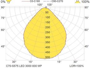C70-S575 LED 3000 830 MP