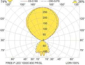 Free-F LED 10000 830 PR-GL