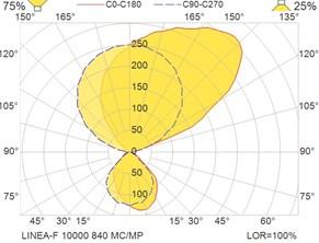 LINEA-F 10000 840 MC-MP