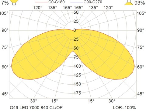 O49 LED 7000 840 CL-OP