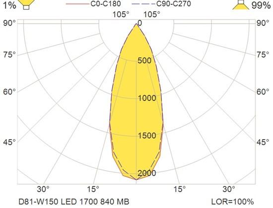 D81-W150 LED 1700 840 MB