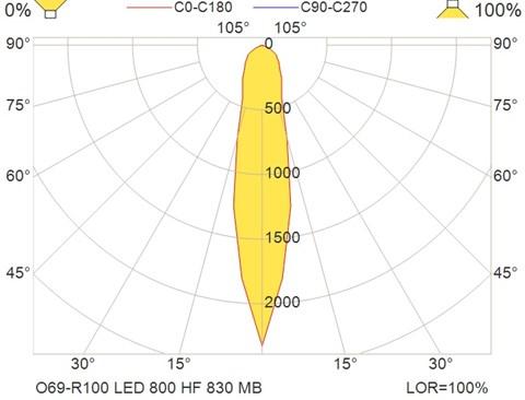 O69-R100 LED 800 HF 830 MB