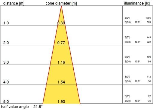 O69-R100 LED 800 HF 830 MB_cone