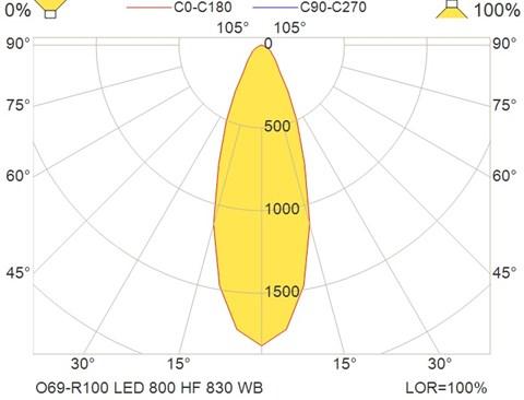 O69-R100 LED 800 HF 830 WB