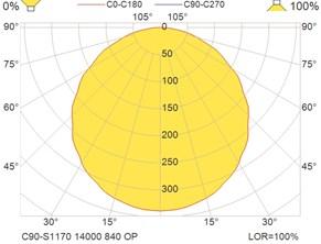 C90-S1170 14000 840 OP