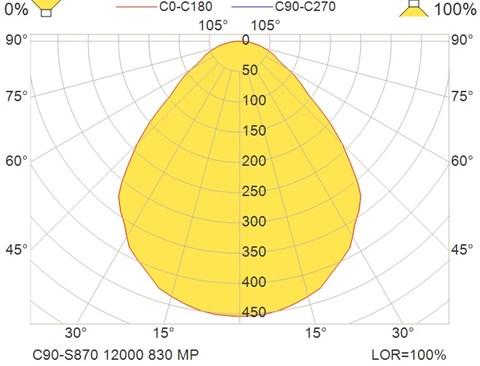 C90-S870 12000 830 MP