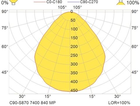 C90-S870 7400 840 MP