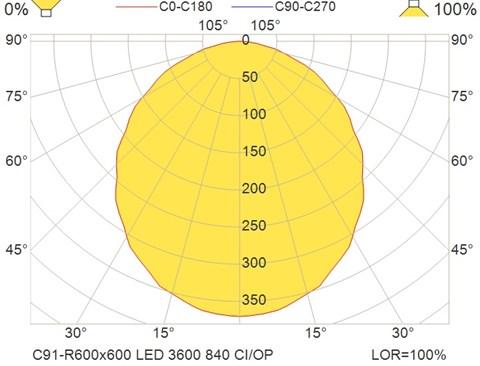 C91-R600x600 LED 3600 840 CI-OP