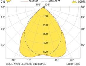 C65-S 1250 LED 9000 940 SU-GL