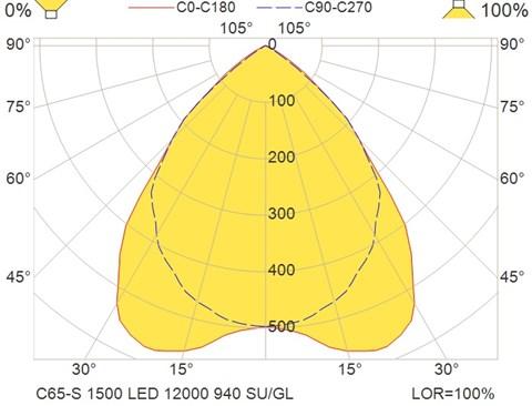 C65-S 1500 LED 12000 940 SU-GL