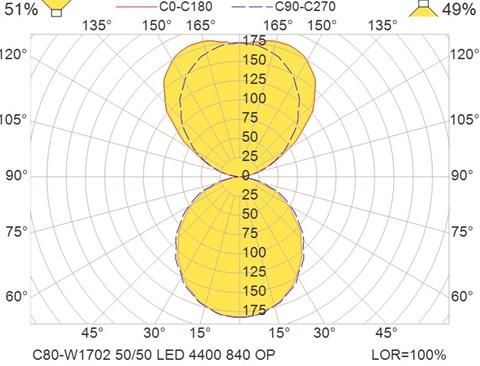 C80-W1702 50-50 LED 4400 840 OP