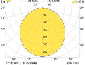 A20-SQ400 LED 2500 840